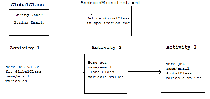 Global Variable Or Application Context Variable - Android Example
