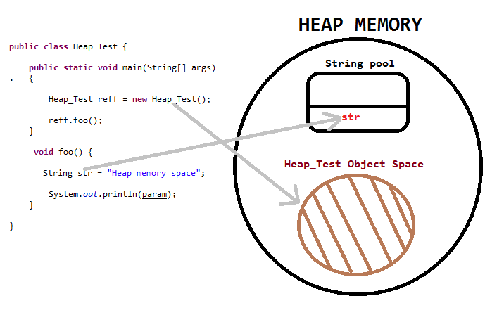Use Of Heap And Stack Memory In Java