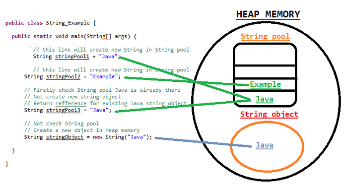 String pool String object storage heap