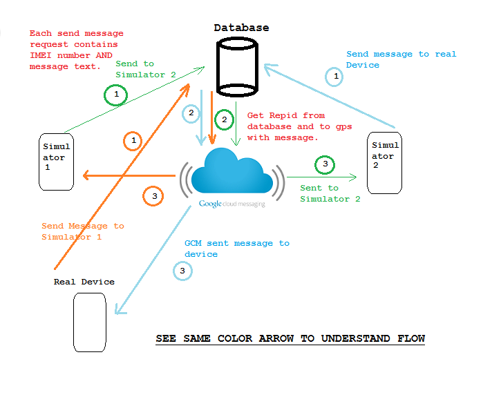 Android device to device messaging using google cloud messaging.