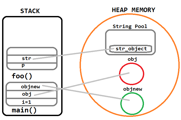 heap stack
