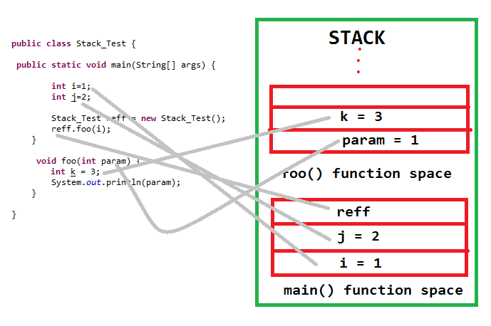 stack memory space